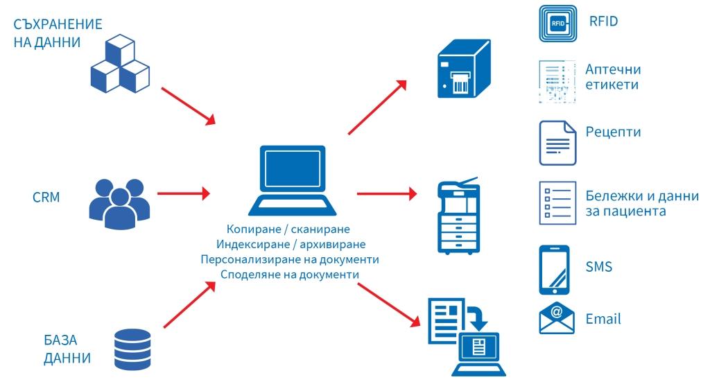 Информация и управление на потока